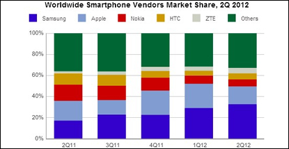 Strong smartphone demand still drives <br>the worldwide mobile phone market