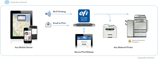 EFI PrintMe Mobile process