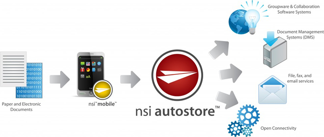 NSi AutoStore document capture diagram