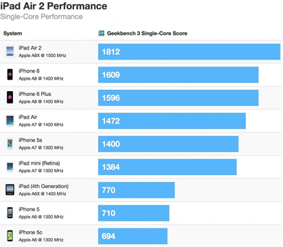 Geekbench iPad Air 2 review speed chart