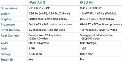 iPad Air 2 vs iPad Air chart