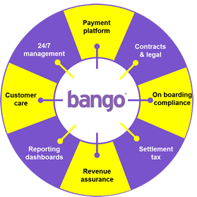 Bango mobile app payments offerings