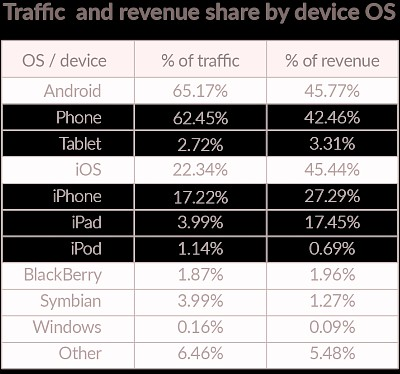 Android grabs lead in mobile ad revenue but ios users love ads