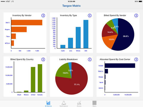 Tangoe Matrix telecom expense management iPad
