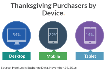 Thanksgiving 2016 online shopping stats