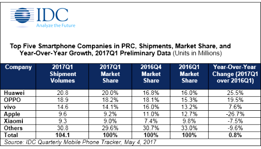 China smartphone leaders 2017-Q1 IDC