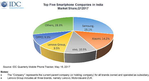 India smartphone leaders 2017-Q1 IDC