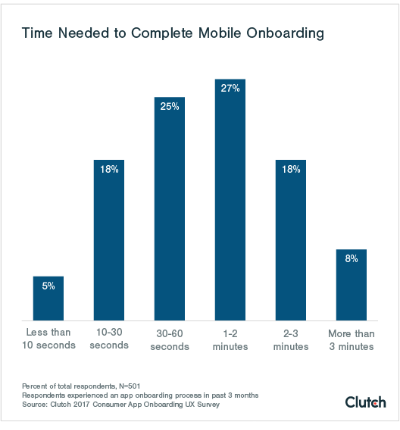 mobile app onboarding time needed Clutch 2017
