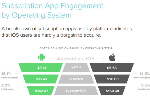 app subscription pricing engagement iOS vs Android